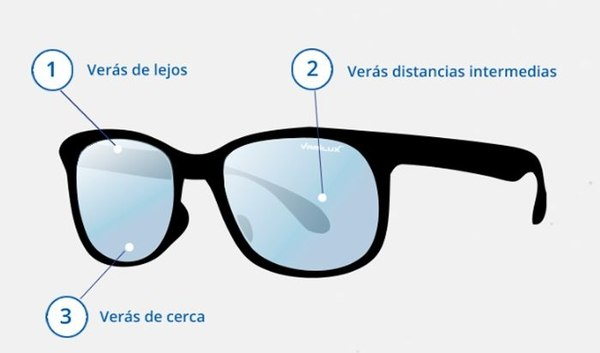 69d5e22c85 Tipos de Materiales de Lentes para Gafas.